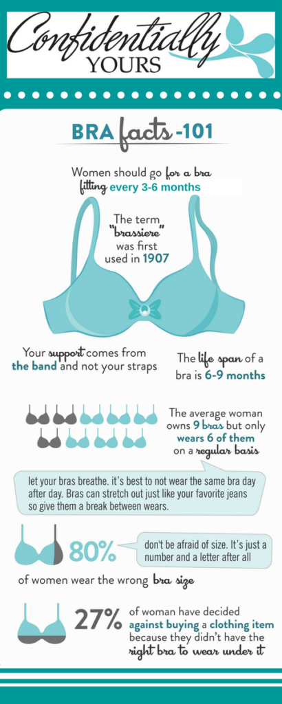 Bra Facts